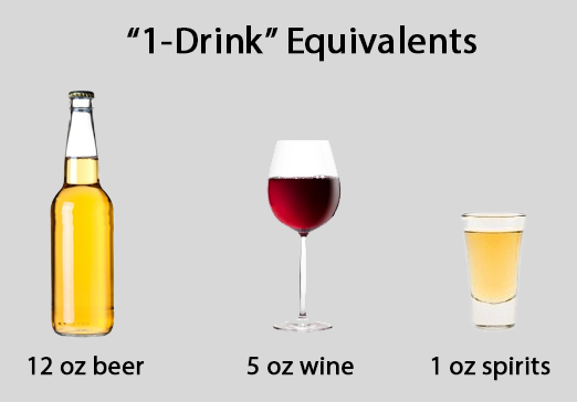 How Many Ounces Of Alcohol Equal One Drink Equal On